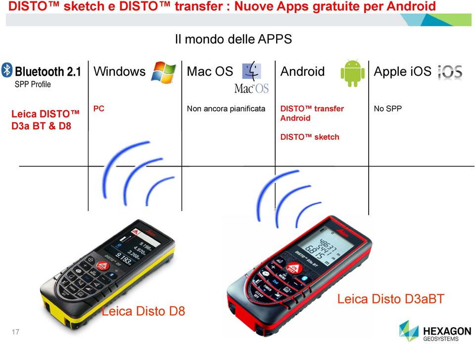 1 SPP Profile Windows Mac OS Android Apple ios Leica DISTO D3a BT &
