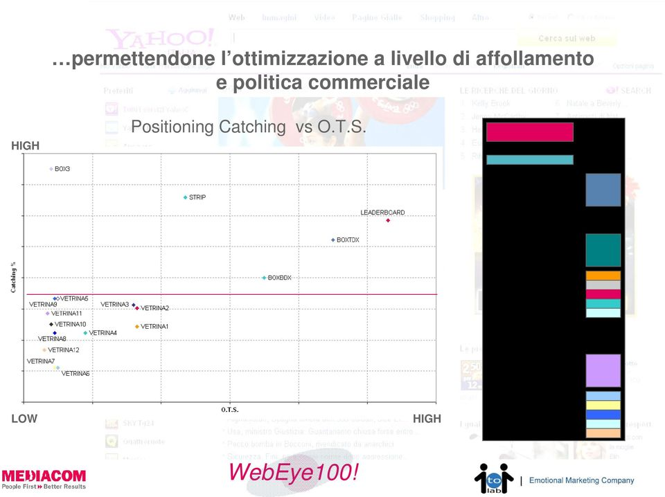 politica commerciale HIGH