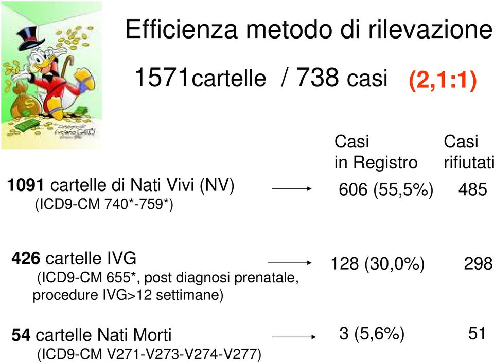426 cartelle IVG (ICD9-CM 655*, post diagnosi prenatale, procedure IVG>12