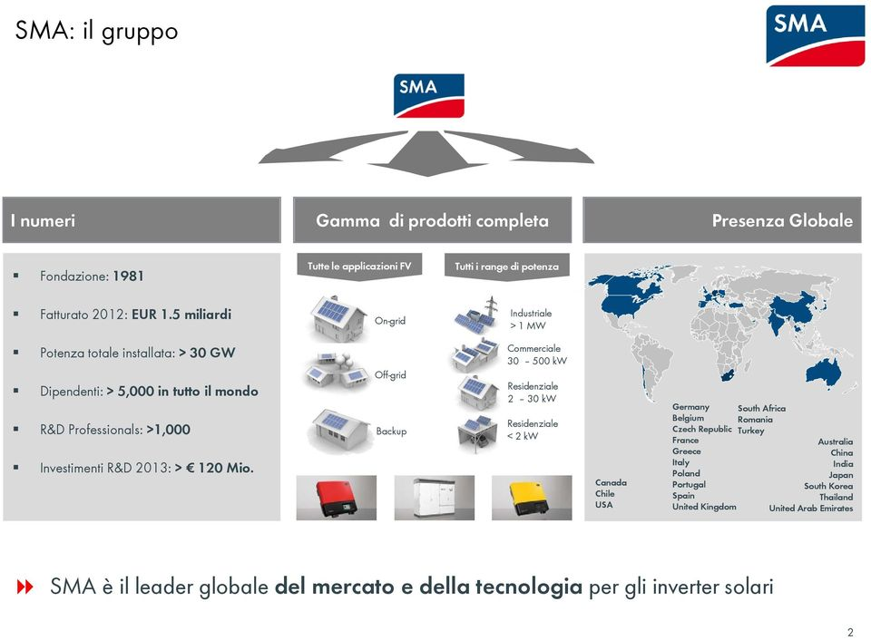 Off-grid Backup Commerciale 30 500 kw Residenziale 2 30 kw Residenziale < 2 kw Canada Chile USA Germany Belgium Czech Republic France Greece Italy Poland Portugal Spain