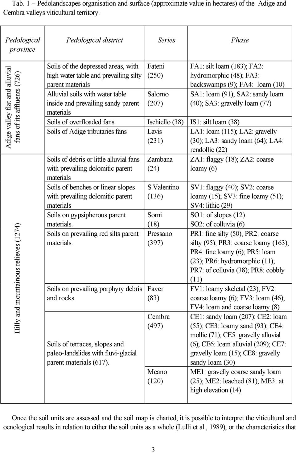 table and prevailing silty parent materials Alluvial soils with water table inside and prevailing sandy parent materials Fateni (250) Salorno (207) FA1: silt loam (183); FA2: hydromorphic (48); FA3: