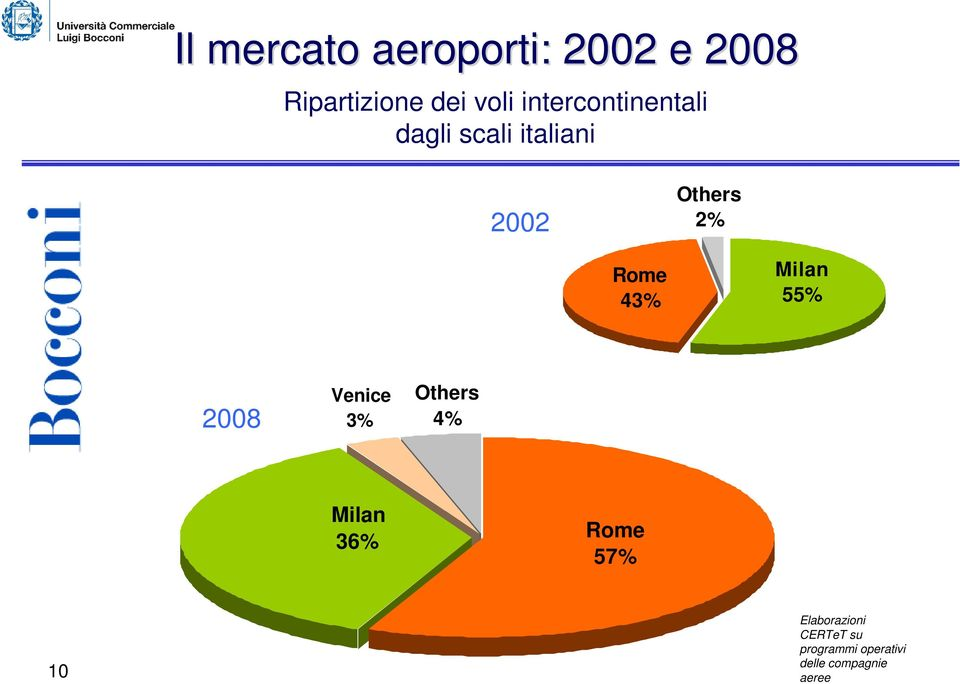 43% Milan 55% 2008 Venice 3% Others Milan 36% Rome 57% 10