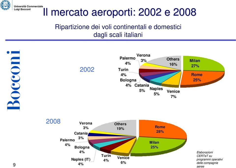 7% Milan 27% Rome 25% 9 2008 Verona 3% Catania 3% Palermo Bologna Naples (IT) Turin Others
