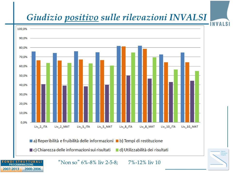 INVALSI Non so 6%-8%
