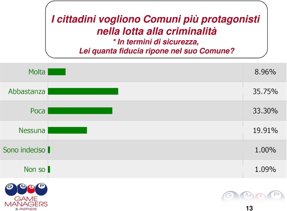 criminalità * In termini di