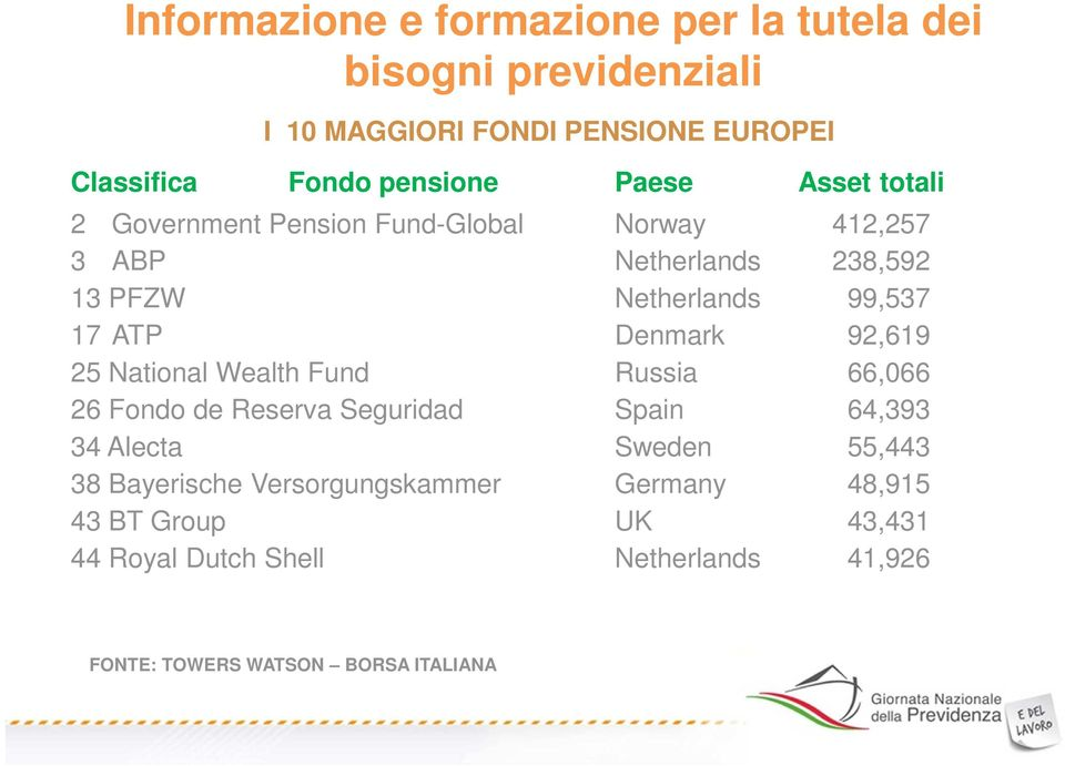 Denmark 92,619 25 National Wealth Fund Russia 66,066 26 Fondo de Reserva Seguridad Spain 64,393 34 Alecta Sweden 55,443 38