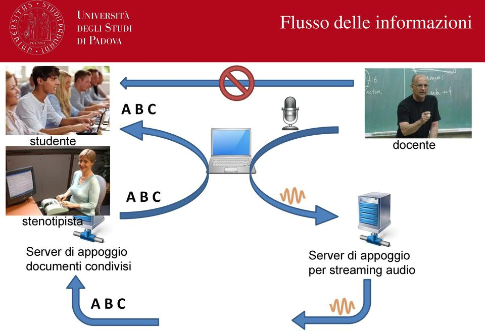Server di appoggio documenti