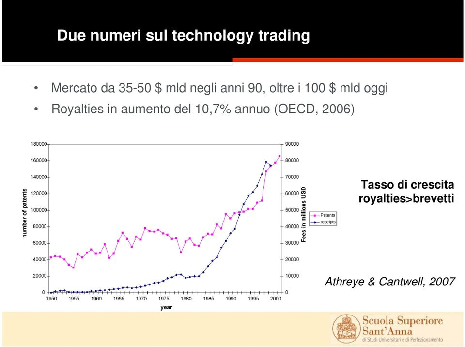 Royalties in aumento del 10,7% annuo (OECD, 2006)