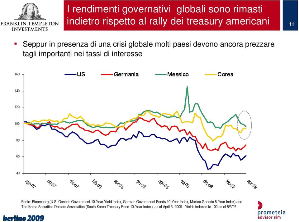 Generic Government 10-Year Yield Index, German Government Bonds 10-Year Index, Mexico Generic 8-Year Index) and The Korea