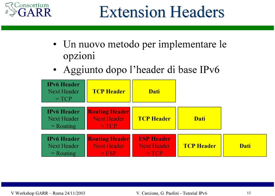 TCP TCP Header Dati IPv6 Header Next Header = Routing Routing Header Next Header = ESP ESP Header Next