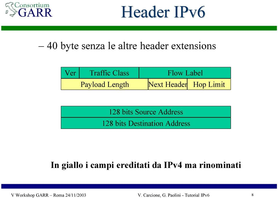 128 bits Destination Address In giallo i campi ereditati da IPv4 ma