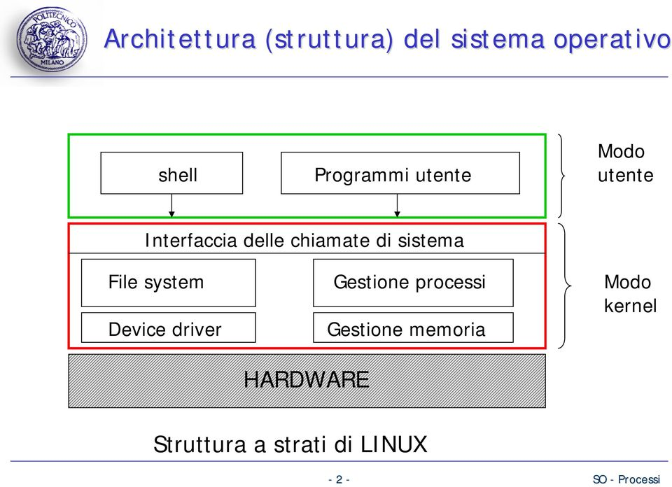 sistema File system Device driver HARDWARE Gestione