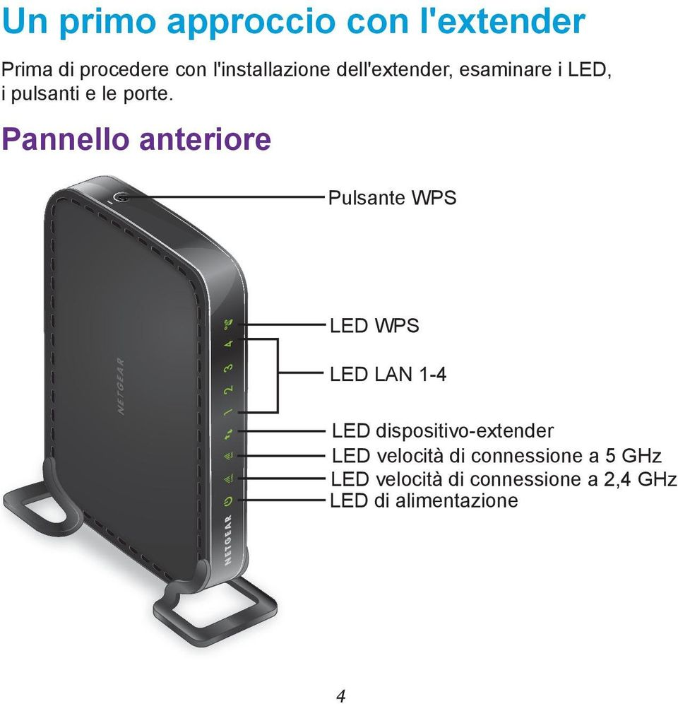 Pannello anteriore Pulsante WPS LED WPS LED LAN 1-4 LED