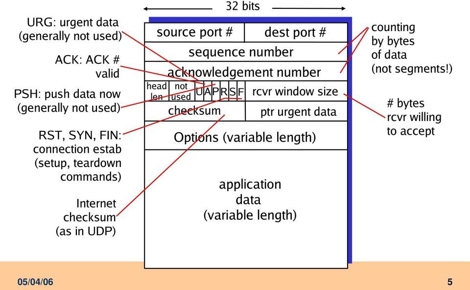 sequence number acknowledgement number not used UAP R S F checksum rcvr window size application data (variable
