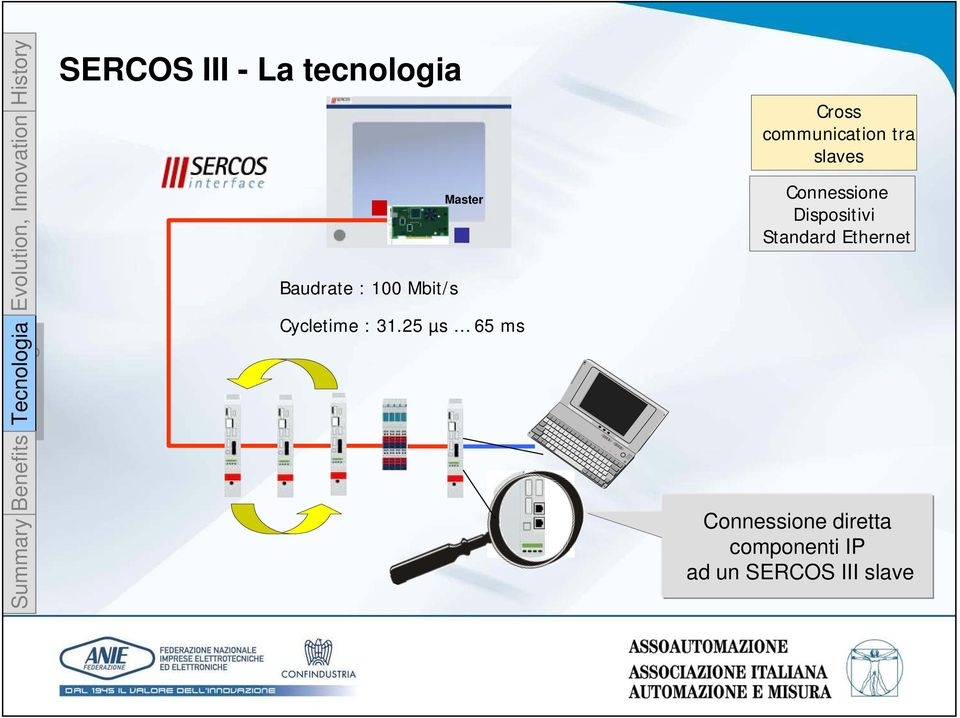 25 µs 65 ms Cross communication tra slaves Connessione Dispositivi