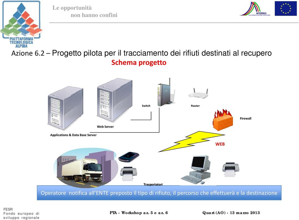 recupero Schema progetto Switch Router Firewall Web Server Applications