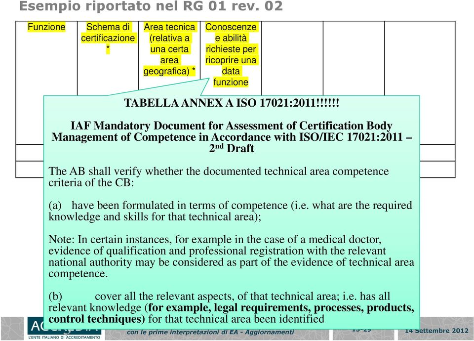 !!!!! IAF Mandatory Document for Assessment of Certification Body Management of Competence in Accordance with ISO/IEC 17021:2011 2 nd Draft The AB shall verify whether the documented technical area