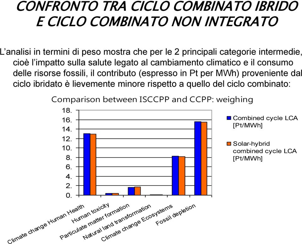 minore rispetto a quello del ciclo combinato: Comparison between ISCCPP and CCPP: weighing 18. 16. 14. 12. 10. 8. 6. 4. 2. 0.