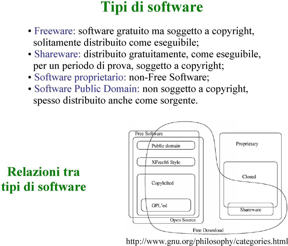 copyright; Software proprietario: non-free Software; Software Public Domain: non soggetto a copyright,