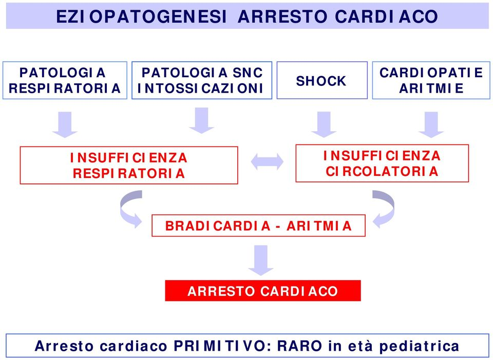 INSUFFICIENZA RESPIRATORIA INSUFFICIENZA CIRCOLATORIA