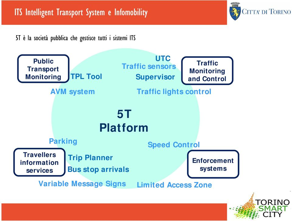 Monitoring and Control Traffic lights control Travellers information services Parking 5T Platform