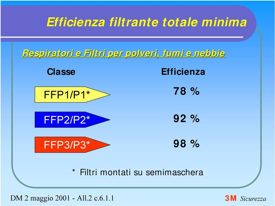 FFP2/P2* FFP3/P3* Efficienza 78 % 92 % 98 % *