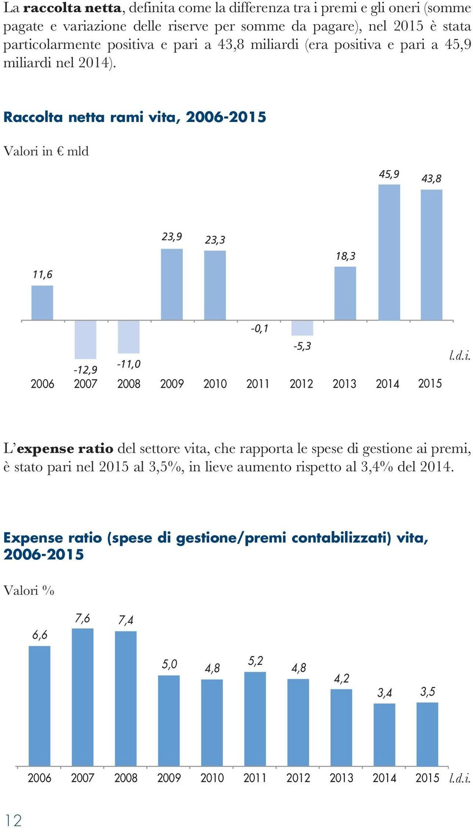 Raccolta netta rami vita, 2006-2015 Valori in mld 45,9 43,8 11,6 23,9 23,3 18,3-0,1-12,9-11,0 2006 2007 2008 2009-5,3 2010 2011 2012 2013 2014 2015 L expense ratio del settore