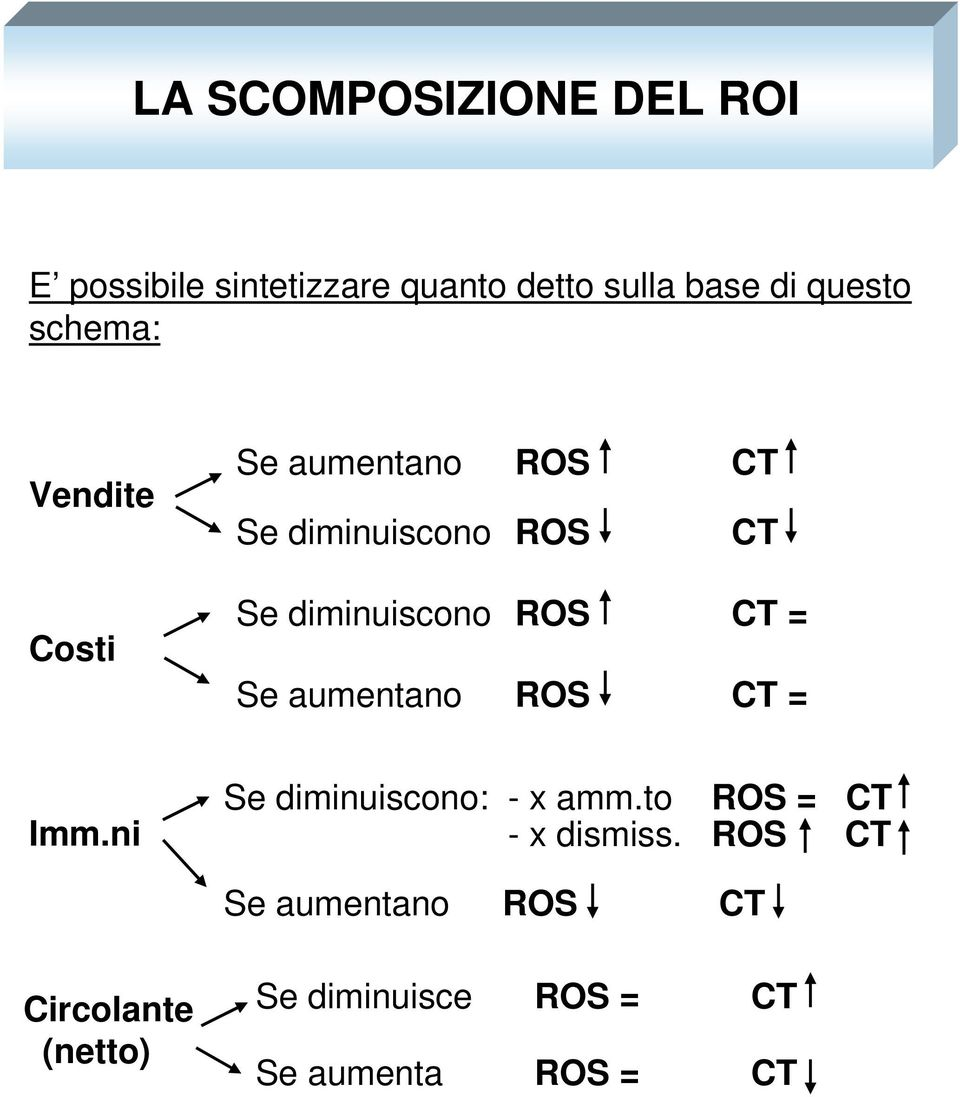 CT = Se aumentano ROS CT = Imm.ni Se diminuiscono: - x amm.to ROS = CT - x dismiss.