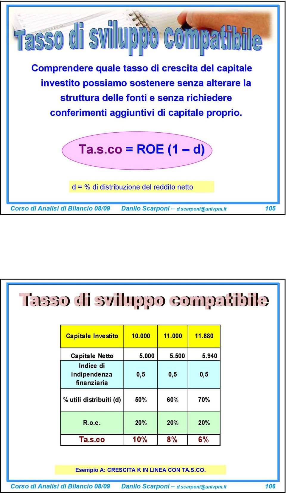 scarponi@univpm.it 105 Capitale Investito 10.000 11.000 11.880 Capitale Netto 5.000 5.500 5.