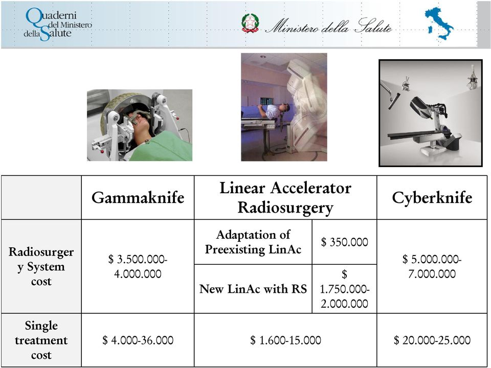 4.000.000 Adaptation of Preexisting LinAc New LinAc with RS $ 350.