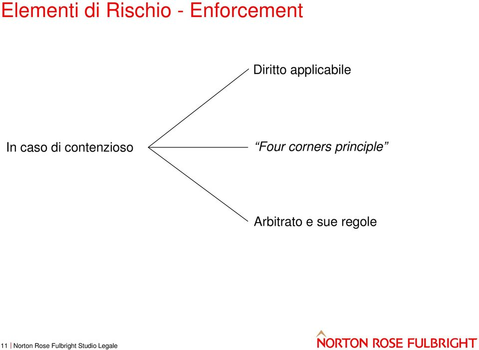 In caso di contenzioso Four