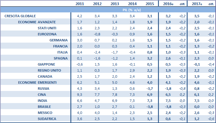FMI CRESCITA ECONOMICA GLOBALE Variazioni medie annue - World Economic Outlook, Aprile 2016 La