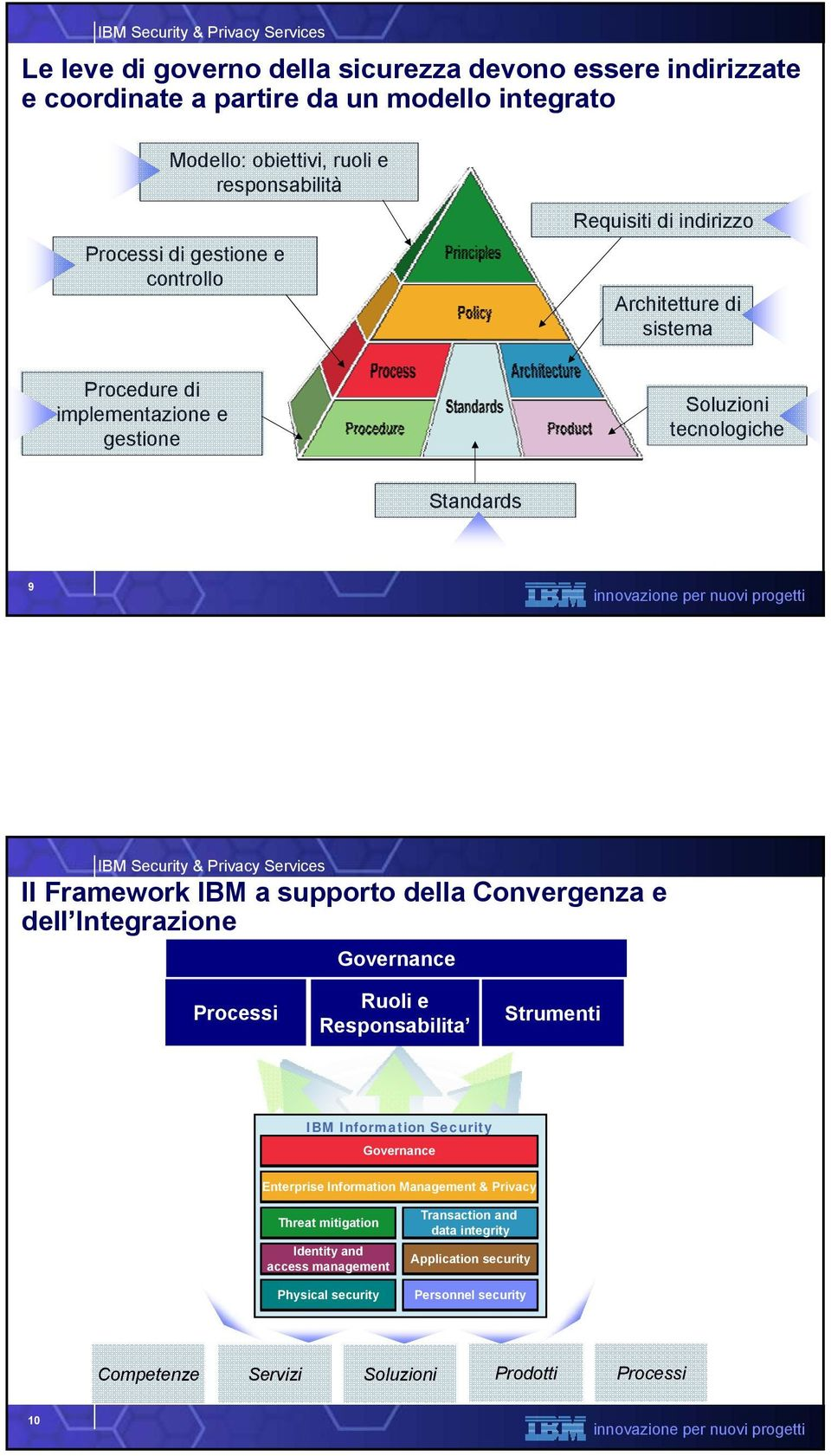 della Convergenza e dell Integrazione Governance Processi Ruoli e Responsabilita Strumenti Information Framework Governance Enterprise Information Management & Privacy Threat