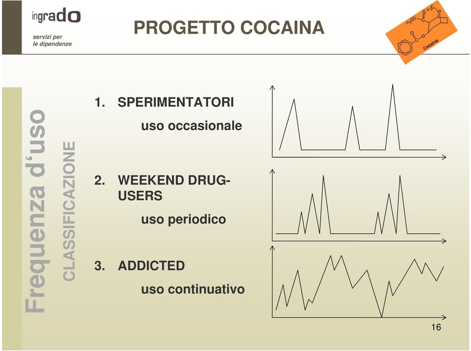 WEEKEND DRUG- USERS uso periodico