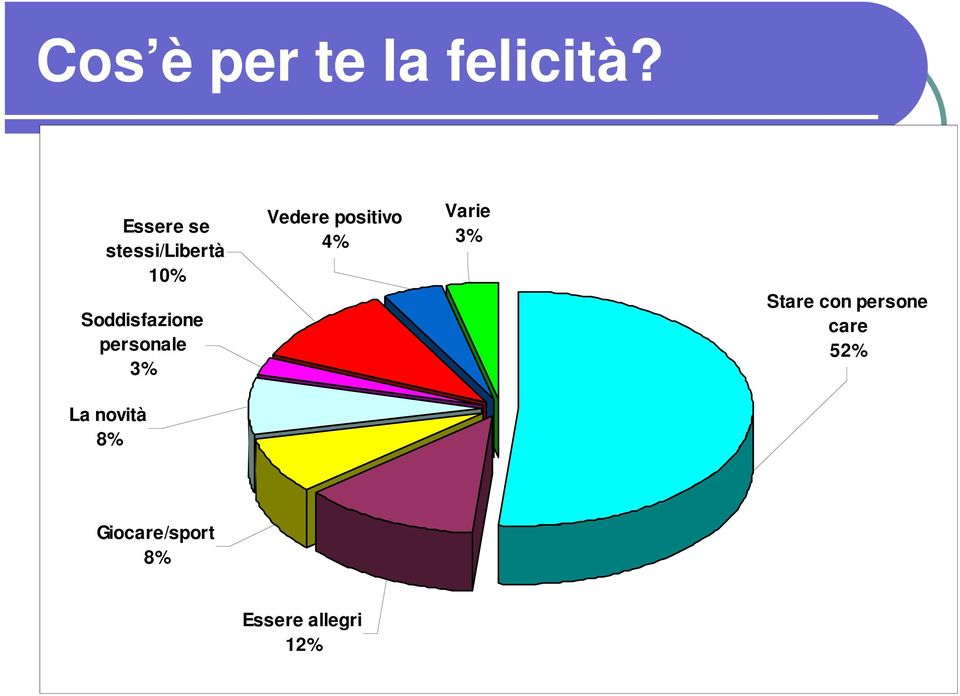 personale 3% Vedere positivo 4% Varie 3%