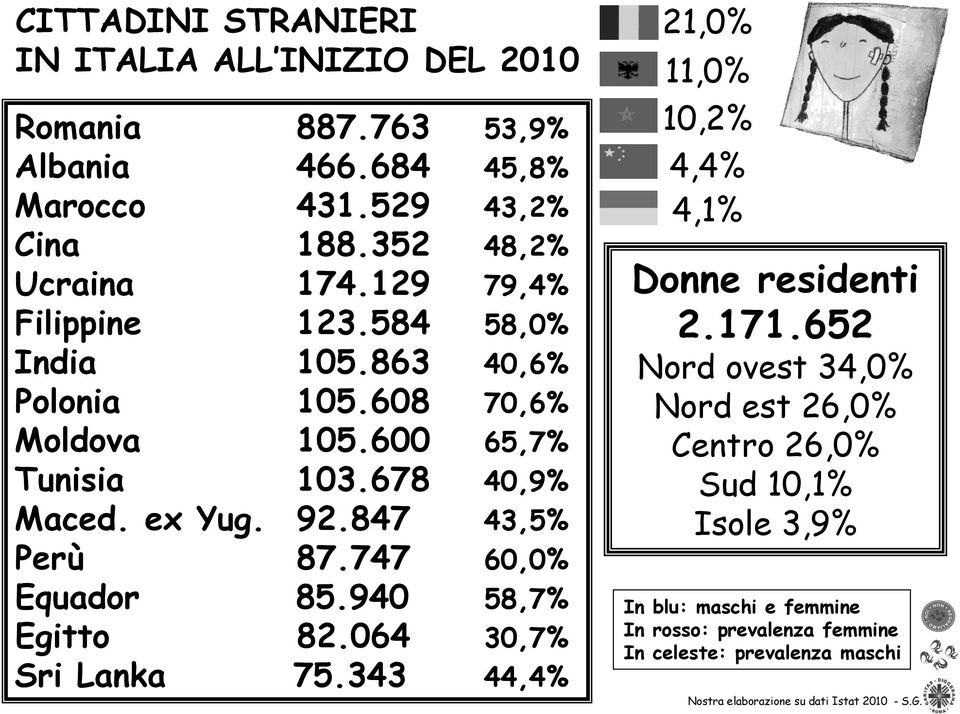 747 60,0% Equador 85.940 58,7% Egitto 82.064 30,7% Sri Lanka 75.343 44,4% 21,0% 11,0% 10,2% 4,4% 4,1% Donne residenti 2.171.