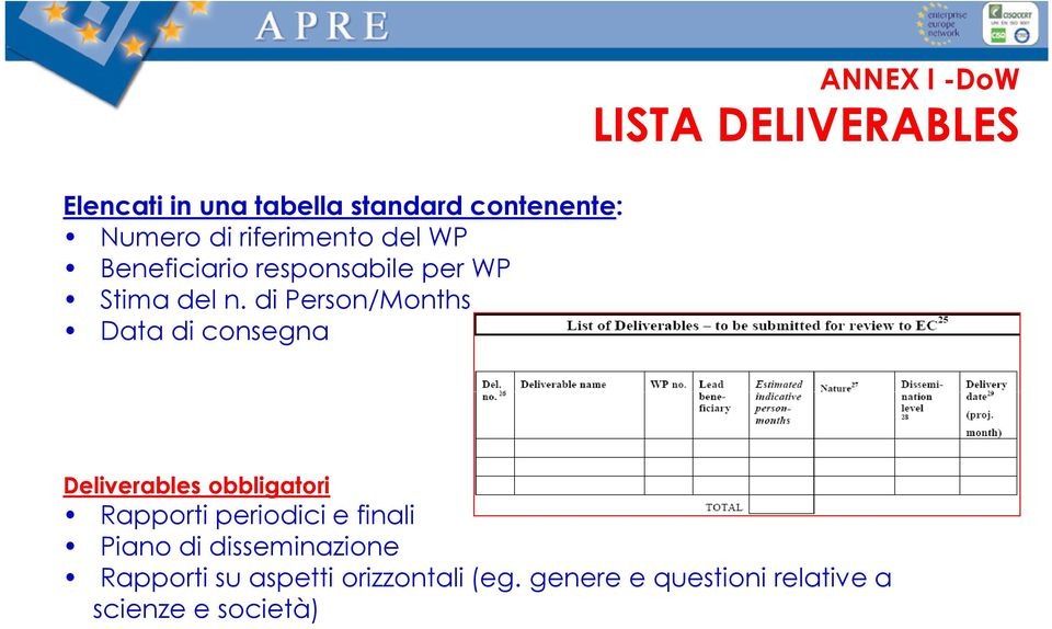 di Person/Months Data di consegna ANNEX I -DoW LISTA DELIVERABLES Deliverables