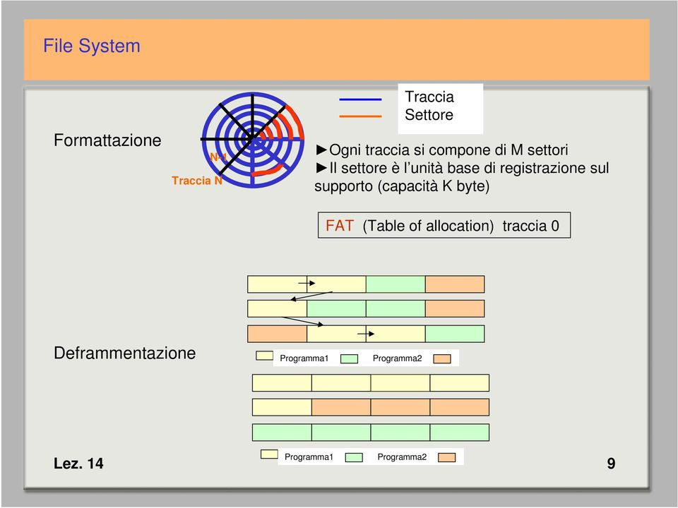 sul supporto (capacità K byte) FAT (Table of allocation) traccia
