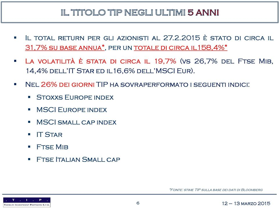 di circa il 19,7% (vs 26,7% del Ftse Mib, 14,4% dell IT Star ed il16 16,6% dell MSCI Eur).