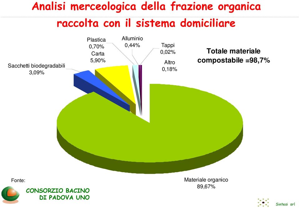 Altro 0,18% Totale materiale compostabile