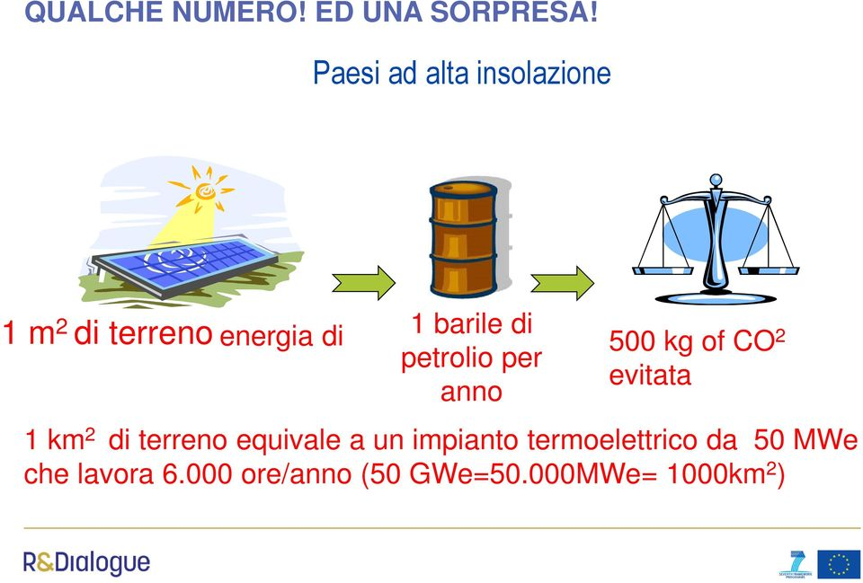 petrolio per anno 500 kg of CO 2 evitata 1 km 2 di terreno