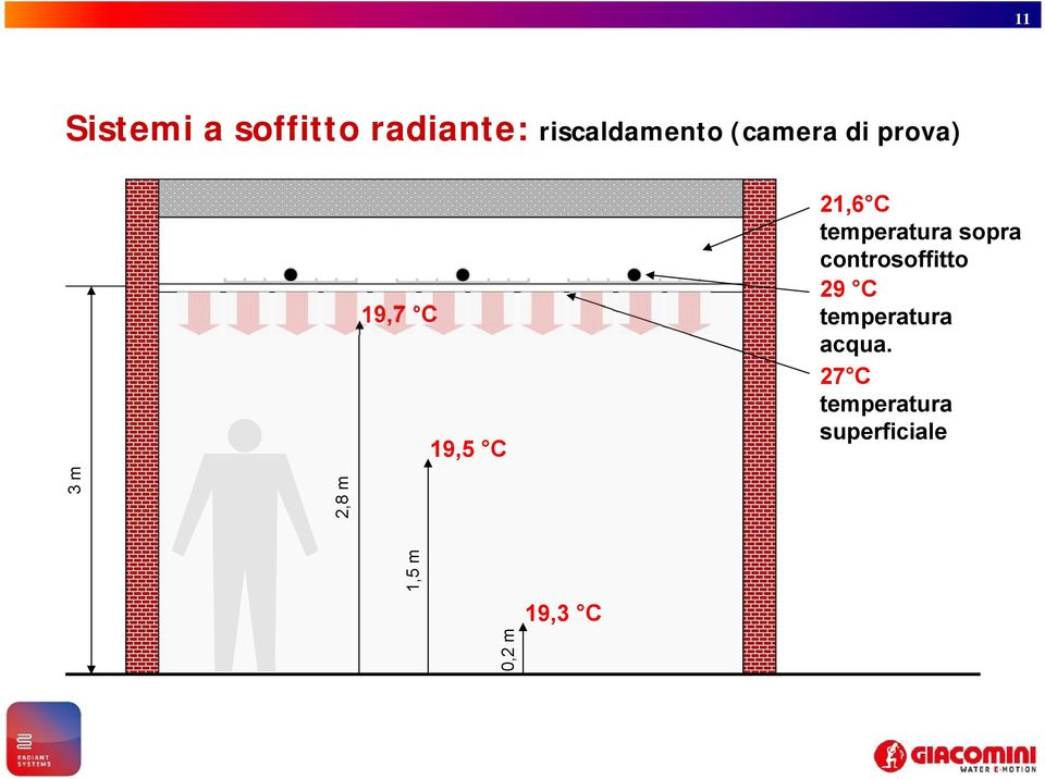 controsoffitto 29 C temperatura acqua.