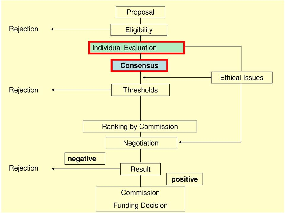 Ethical Issues Ranking by Commission Negotiation