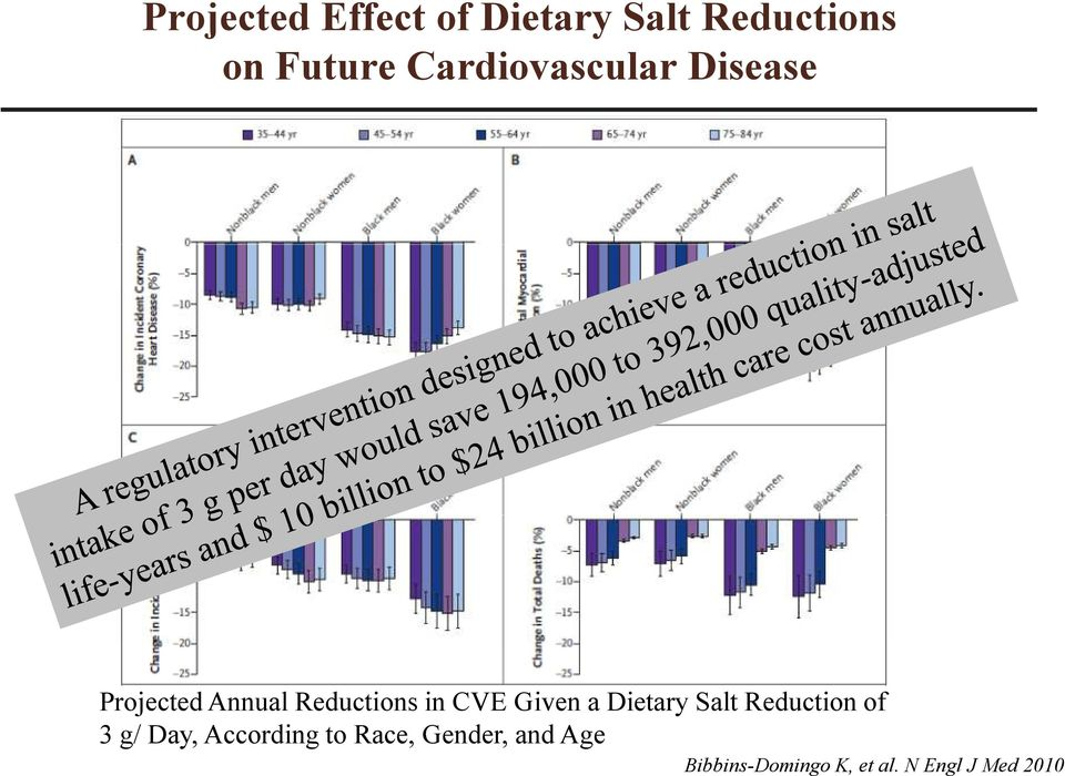 Given a Dietary Salt Reduction of 3 g/ Day, According to