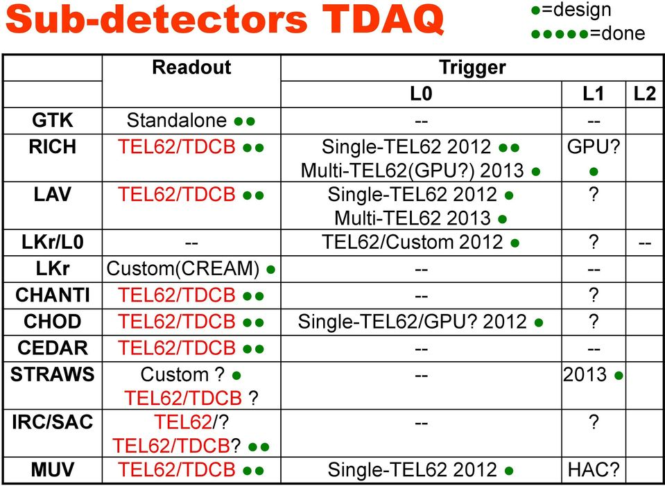 -- LKr Custom(CREAM) -- -- CHANTI TEL62/TDCB --? CHOD TEL62/TDCB Single-TEL62/GPU? 2012?
