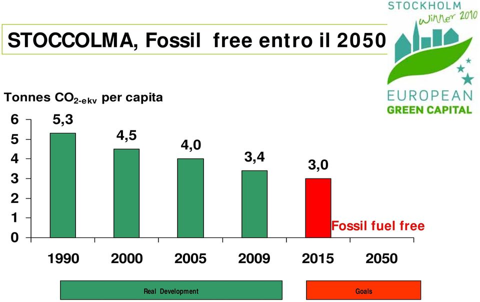 5,3 4,5 4,0 3,4 3,0 Fossil fuel free 1990