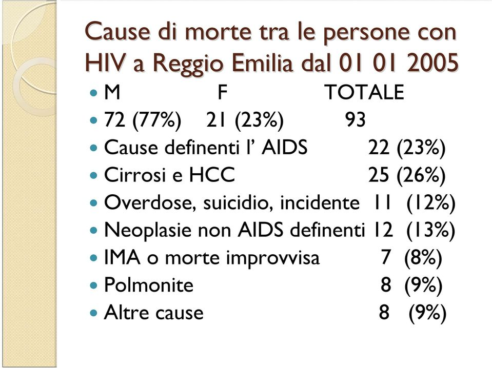 25 (26%) Overdose, suicidio, incidente 11 (12%) Neoplasie non AIDS