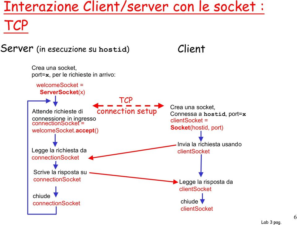 accept() TCP connection setup Crea una socket, Connessa a hostid, port=x clientsocket = Socket(hostid, port) Legge la richiesta da