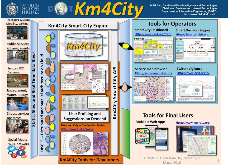 . Tools for Operators Km4City Smart City Engine DISCES Distributed and parallel architecture on Cloud Public Services Govern, events, Flow and Origin Destination Matrix Http://www.