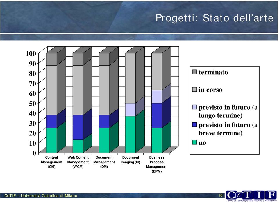Document Imaging (DI) Business Process Management (BPM) previsto in futuro (a